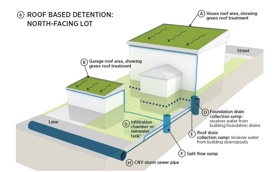 Roof Based Detention